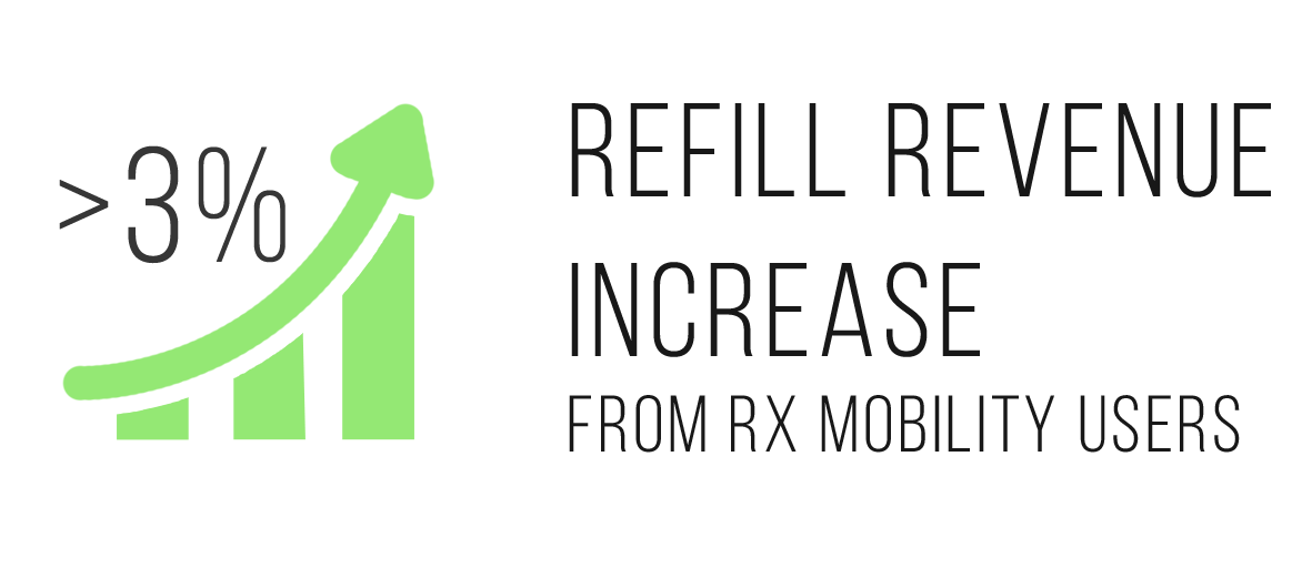 Rx Mobility benefits